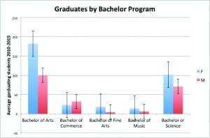 Bachelor ratios