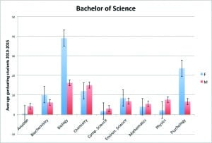 School Psychology women graduating college in male dominated subjects
