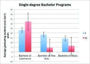 Singe degree ratios